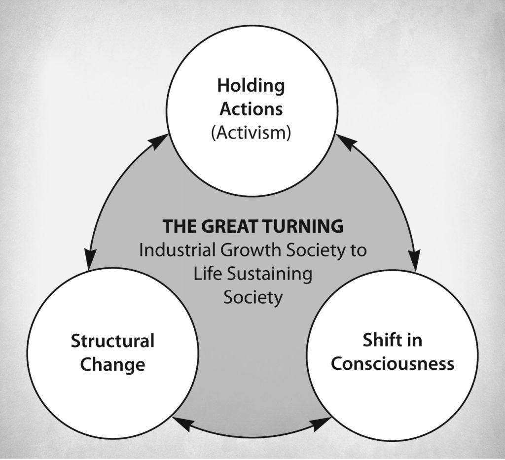 four R's of regenerative activism